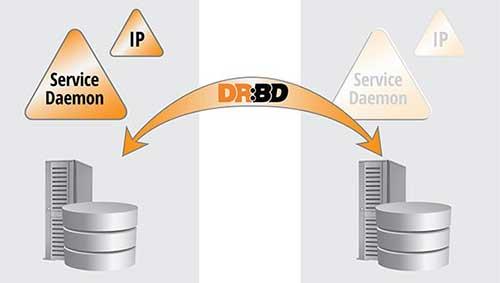用于HA-群集的DRBD9